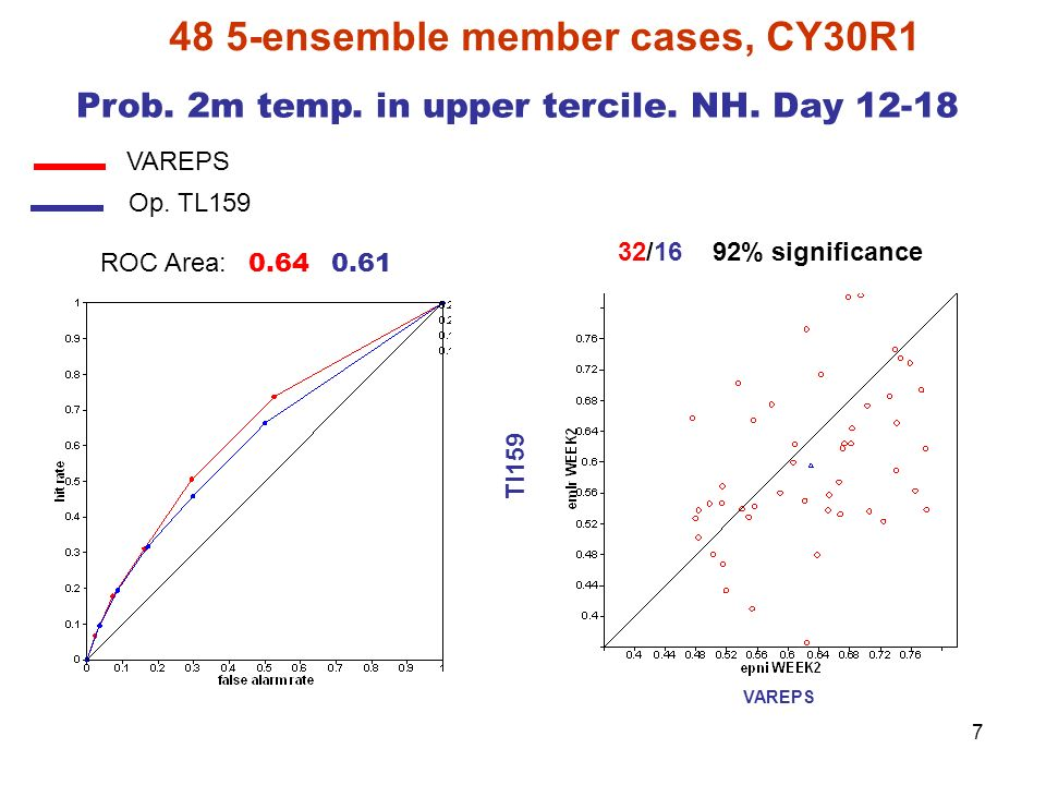 48 5-ensemble member cases, CY30R1