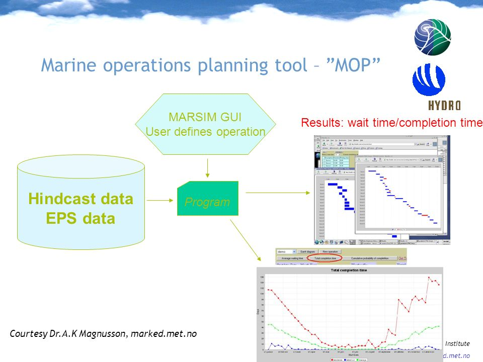 Marine operations planning tool – MOP