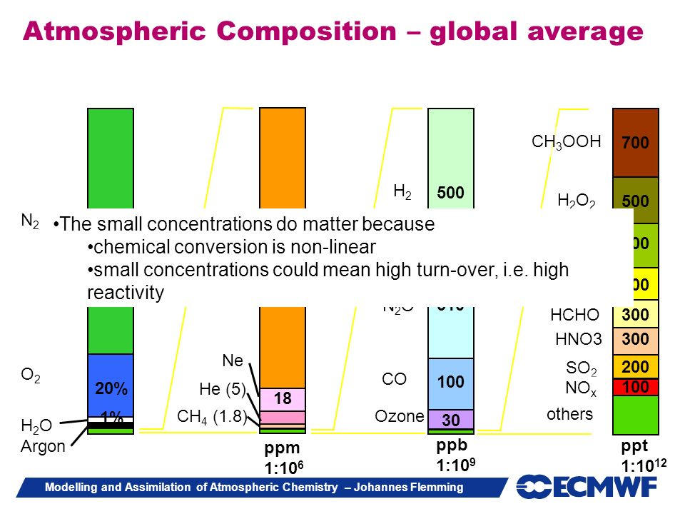 Atmospheric Composition – global average