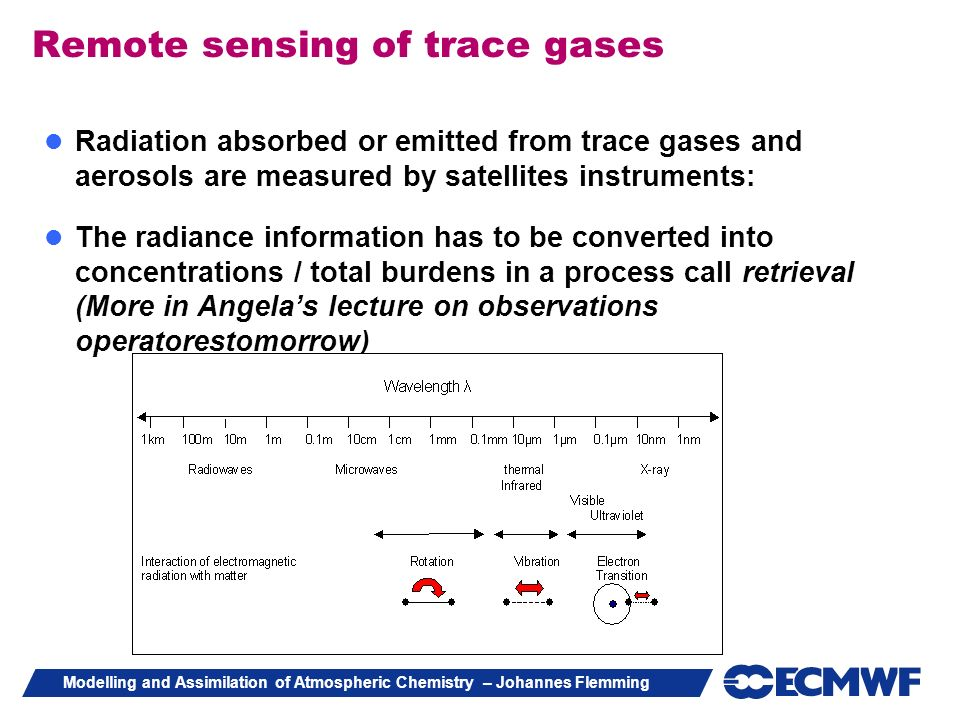 Remote sensing of trace gases
