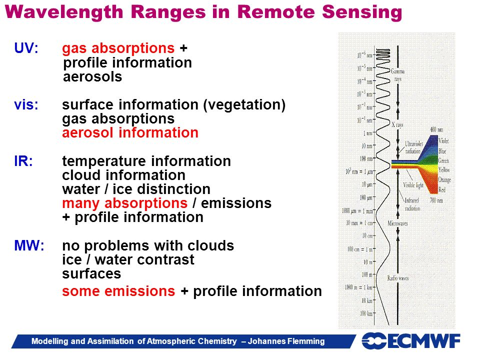 Wavelength Ranges in Remote Sensing