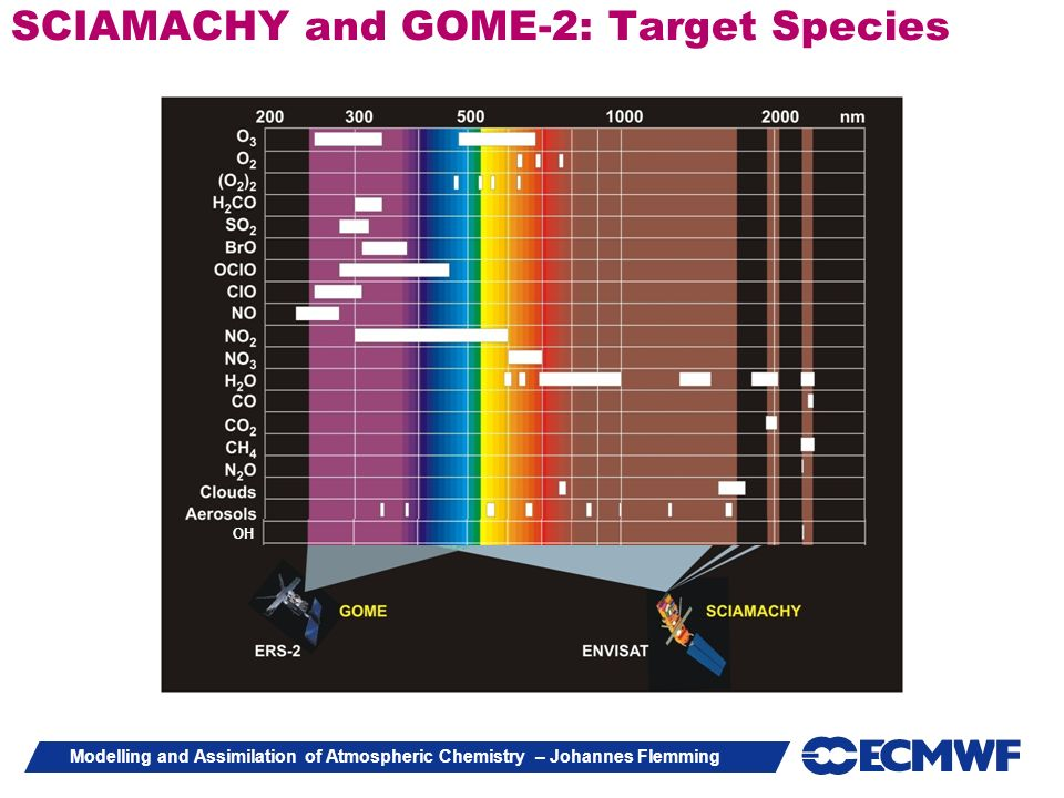 SCIAMACHY and GOME-2: Target Species