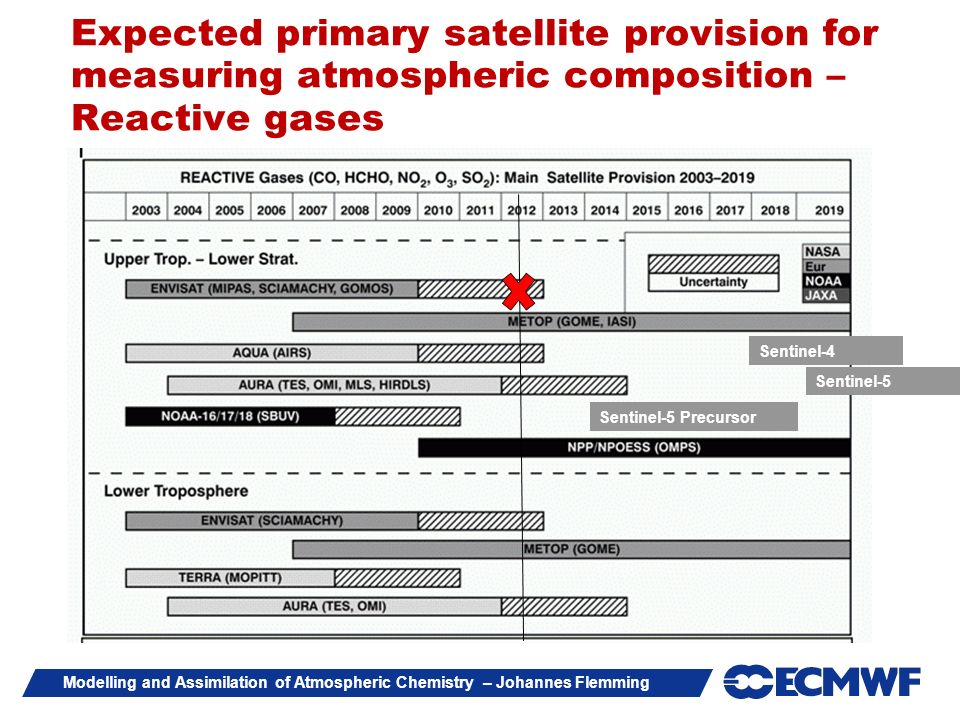Expected primary satellite provision for measuring atmospheric composition – Reactive gases