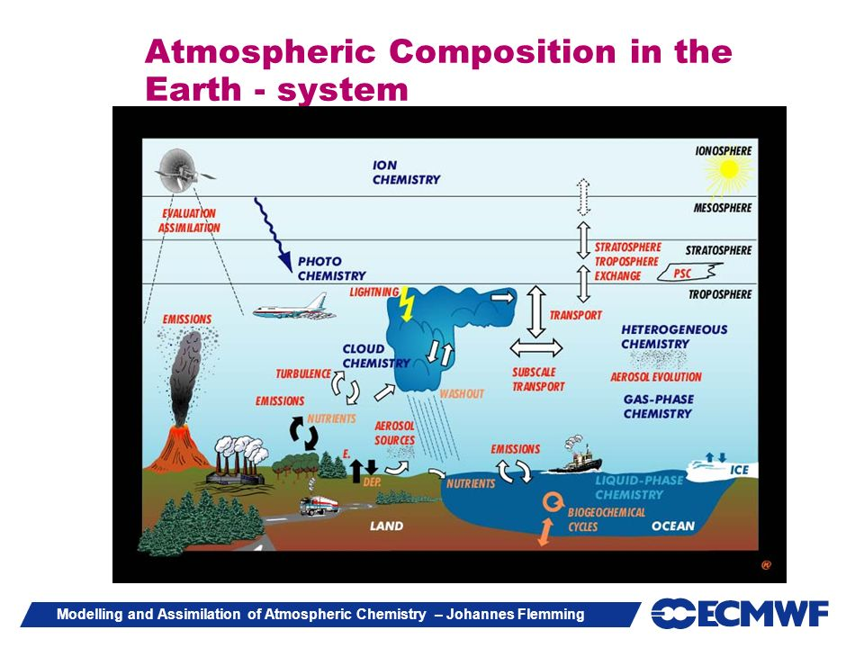 Atmospheric Composition in the Earth - system