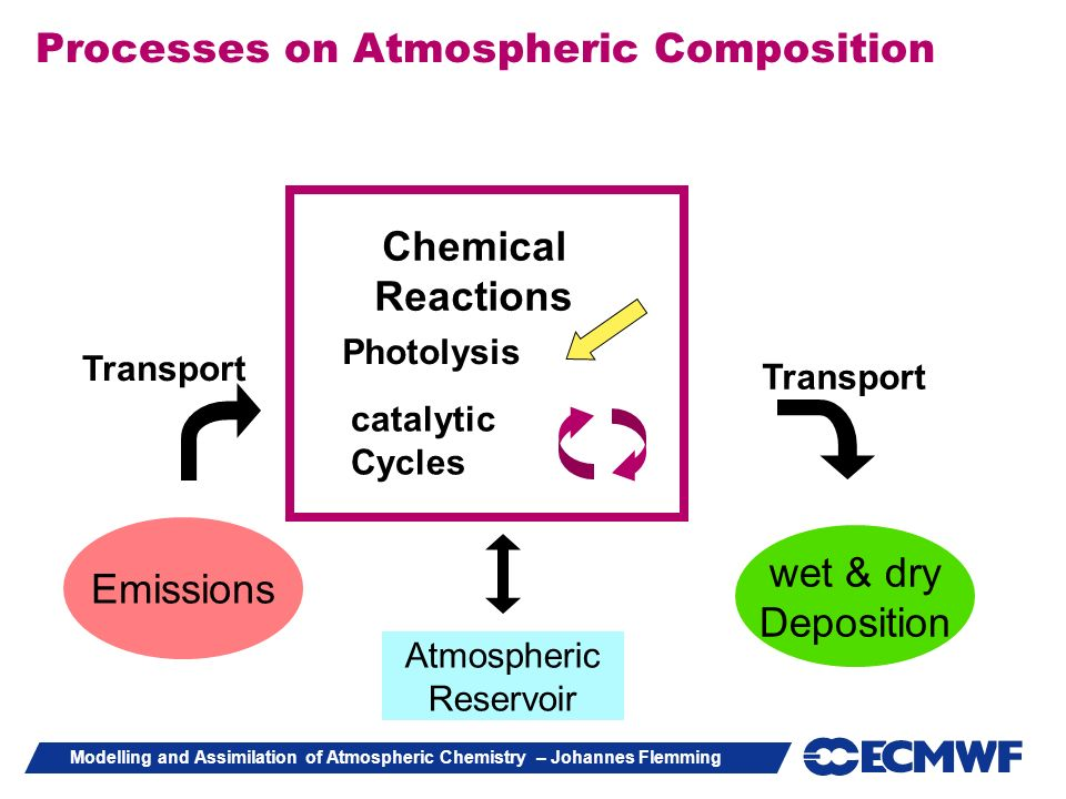Processes on Atmospheric Composition