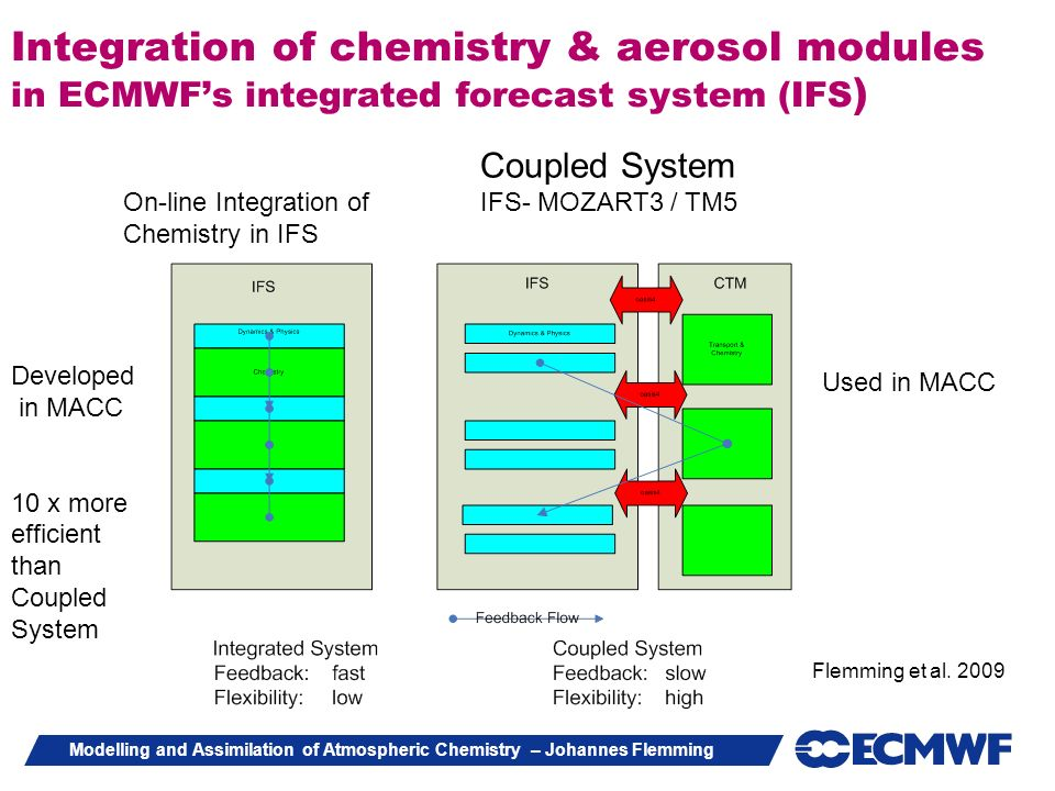 Integration of chemistry & aerosol modules in ECMWF's integrated forecast system (IFS)