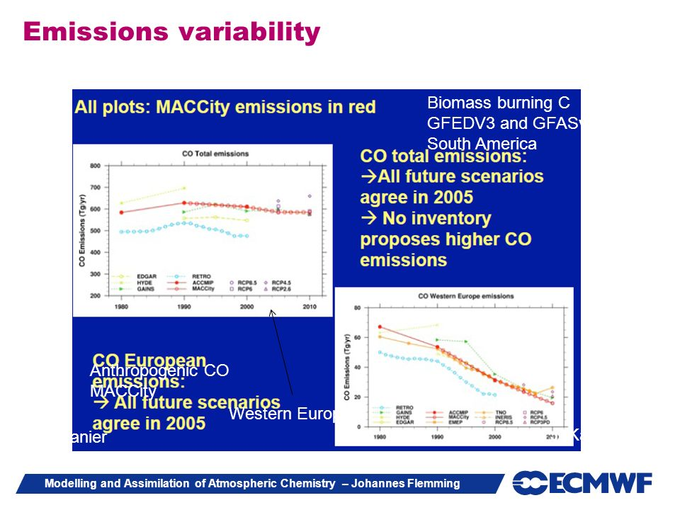 Emissions variability