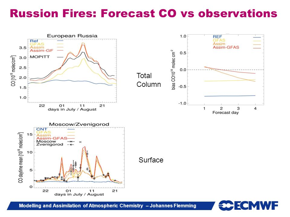 Russion Fires: Forecast CO vs observations