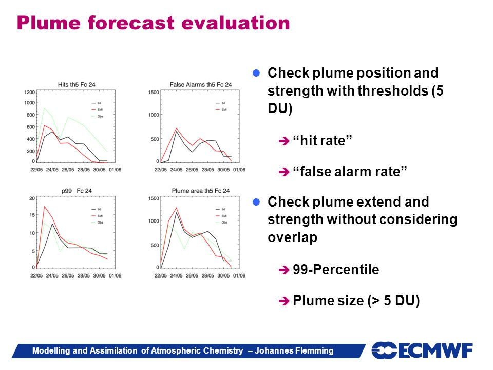 Plume forecast evaluation