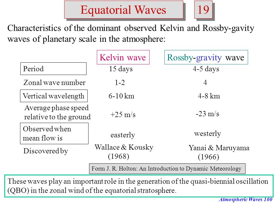 Equatorial Waves 19. Characteristics of the dominant observed Kelvin and Rossby-gavity. waves of planetary scale in the atmosphere: