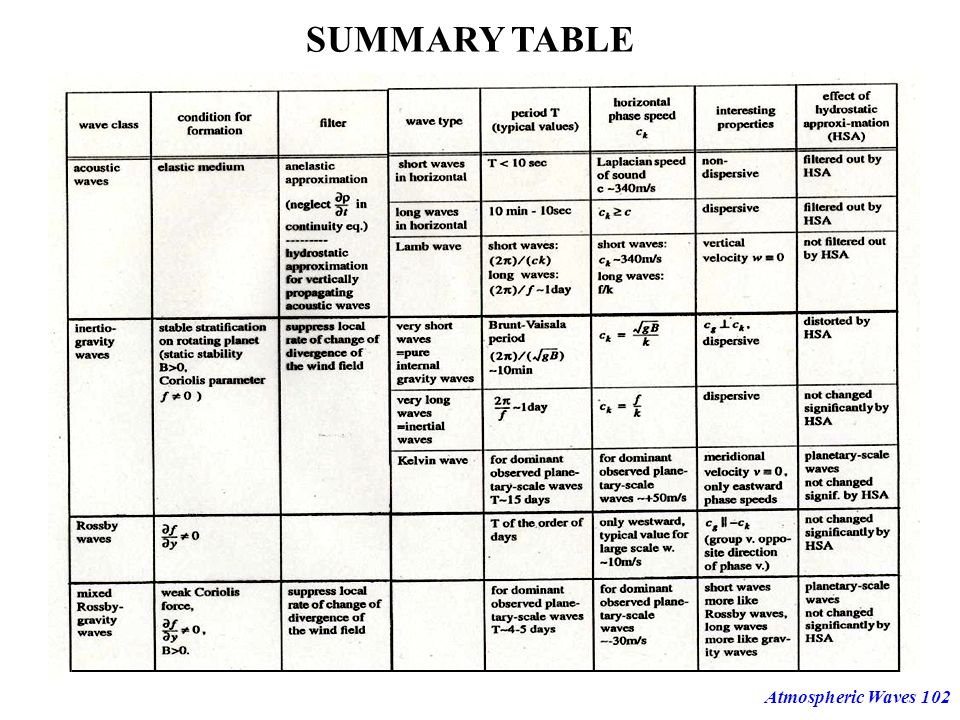 SUMMARY TABLE Atmospheric Waves