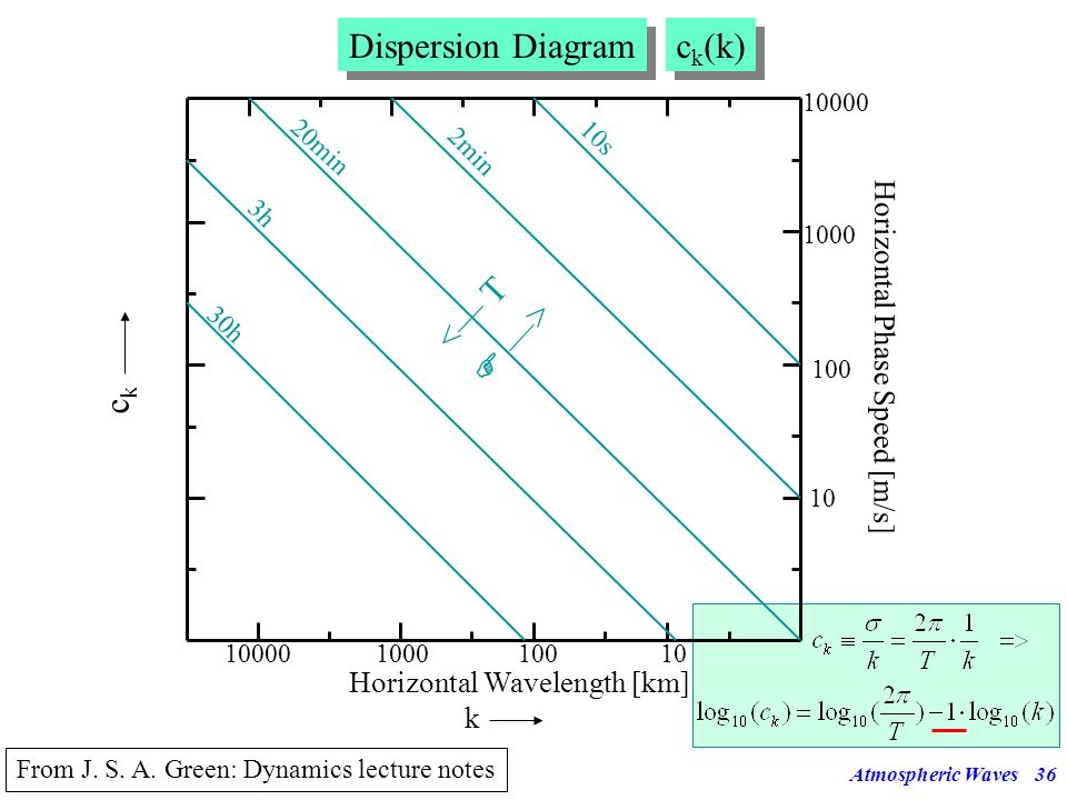 Dispersion Diagram ck(k) ck  —> <— T