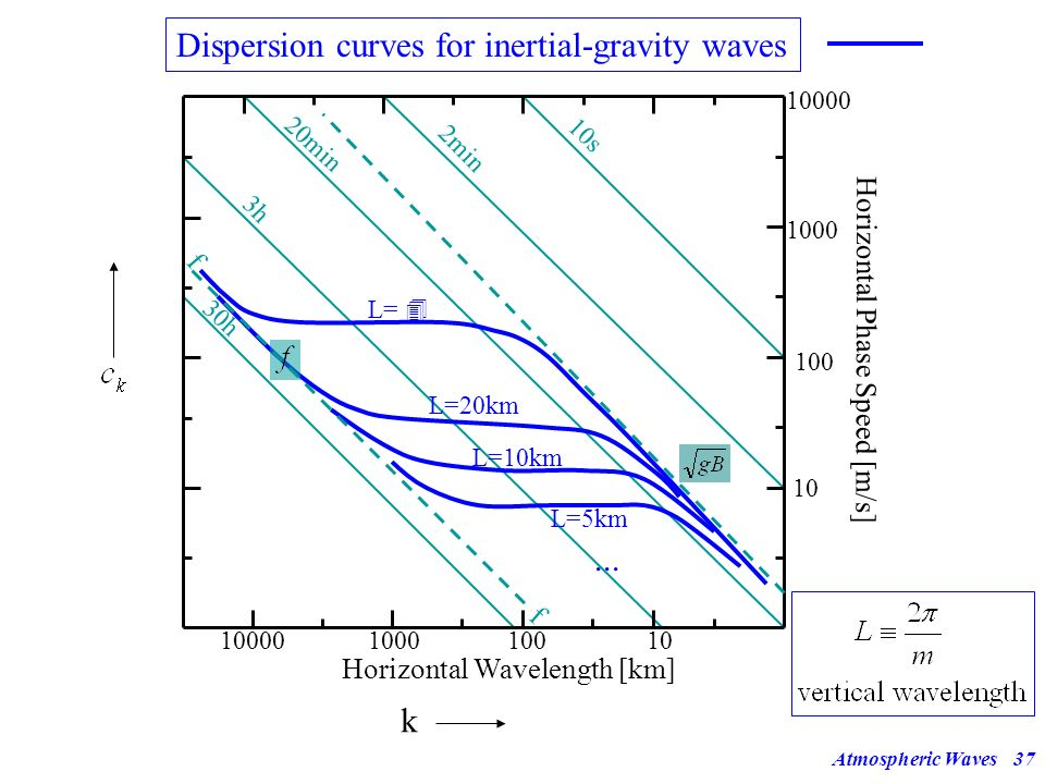 Dispersion curves for inertial-gravity waves