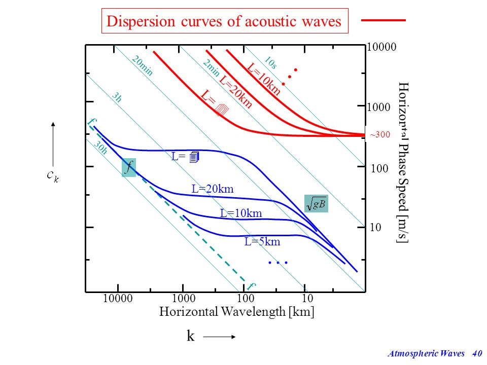 . . . Dispersion curves of acoustic waves . . . k L= 