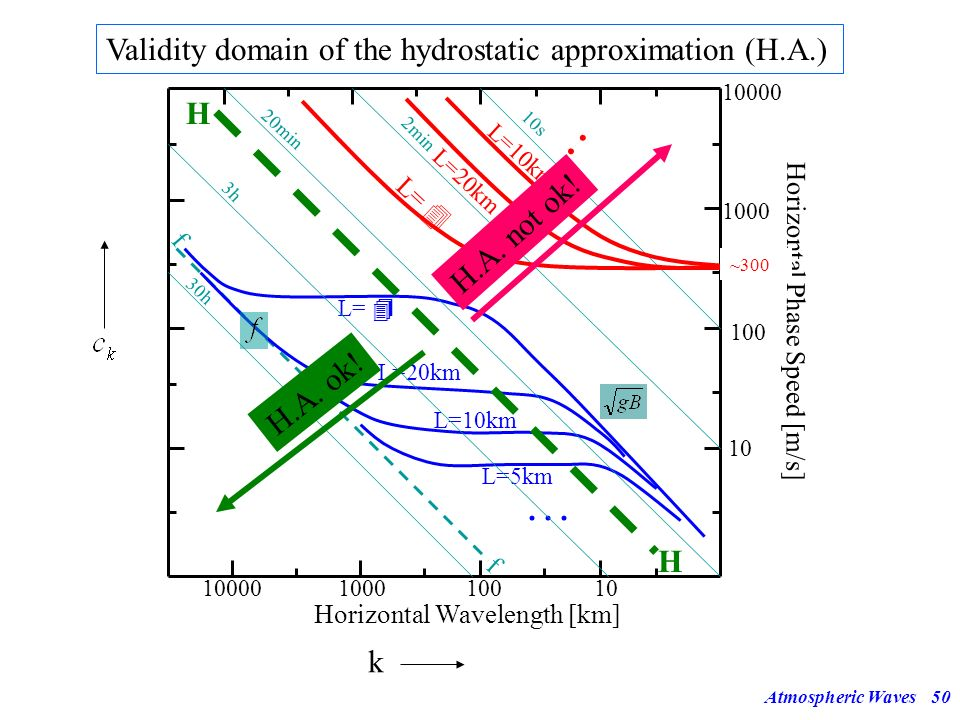 Validity domain of the hydrostatic approximation (H.A.)
