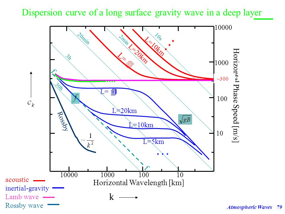 Dispersion curve of a long surface gravity wave in a deep layer