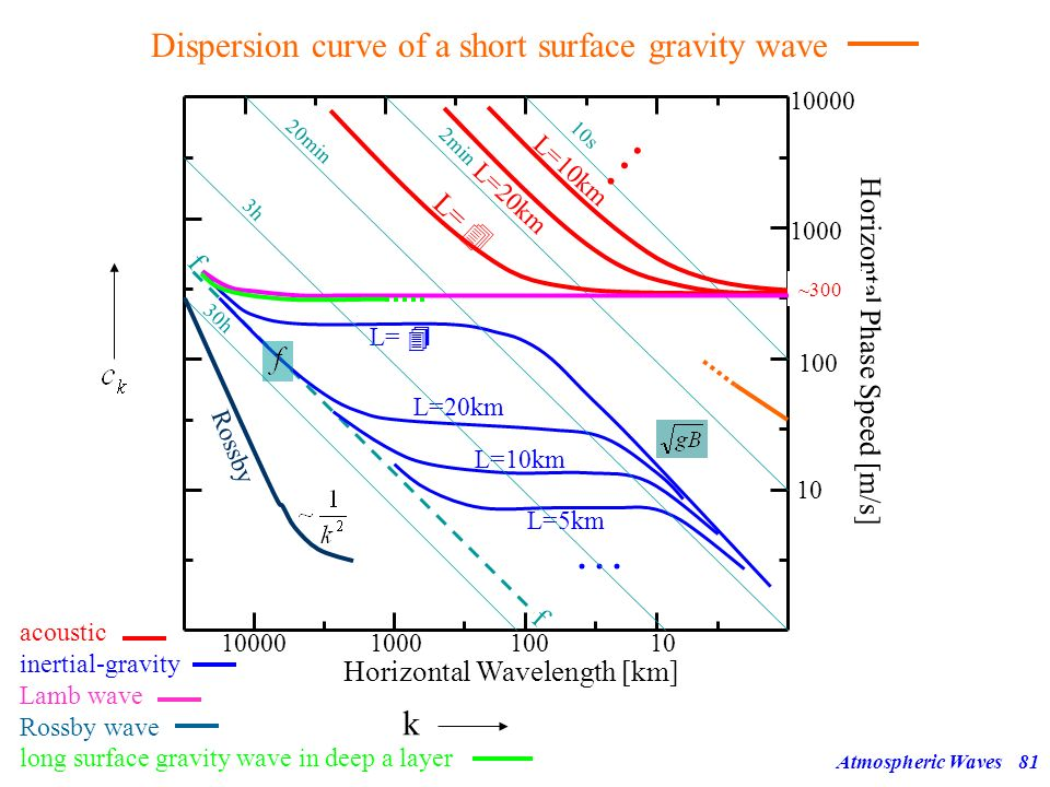 Dispersion curve of a short surface gravity wave