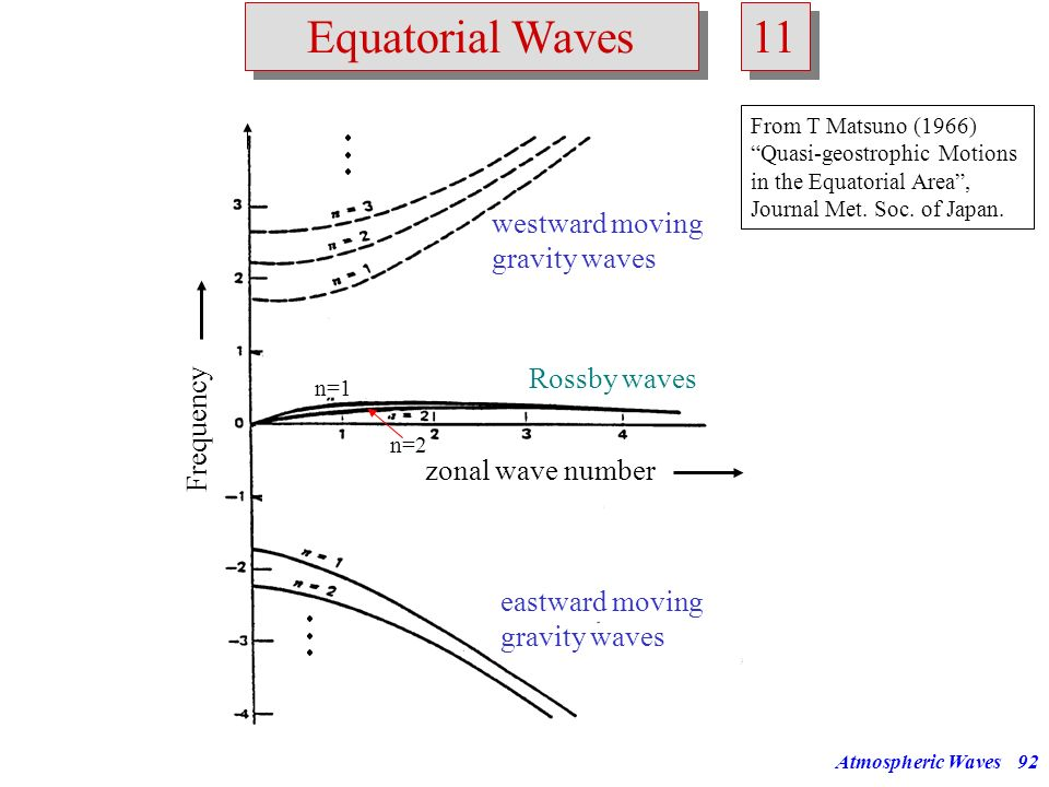 11 Equatorial Waves westward moving gravity waves Rossby waves