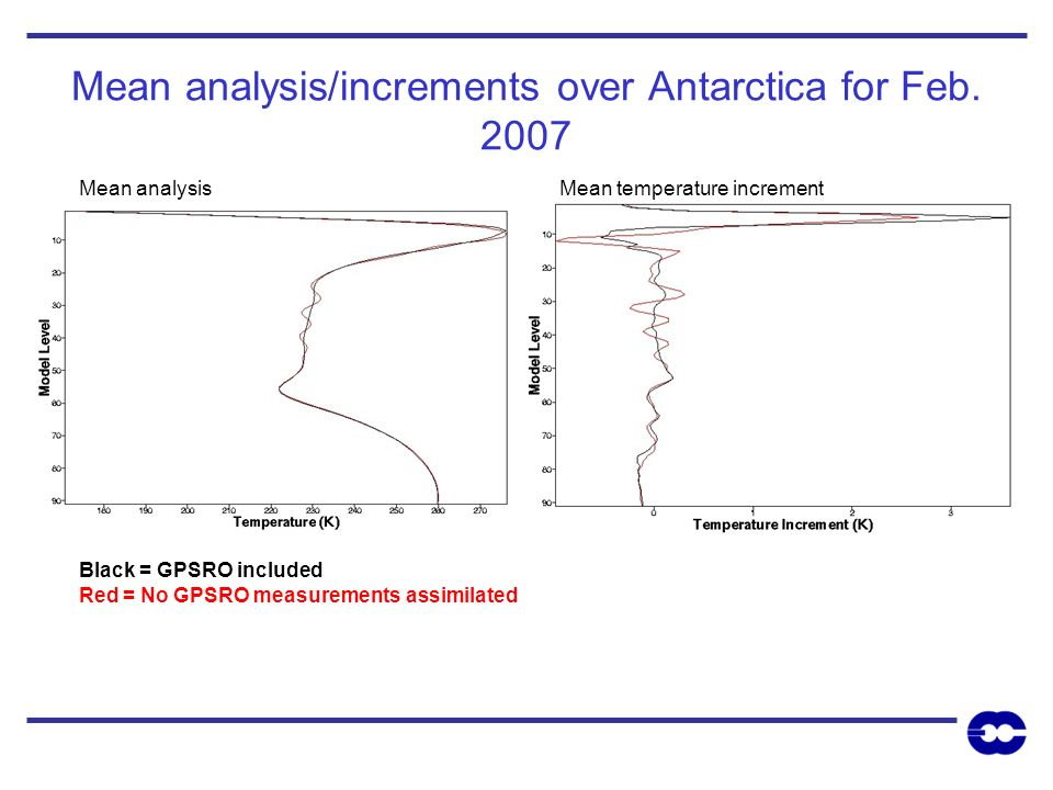 Mean analysis/increments over Antarctica for Feb. 2007