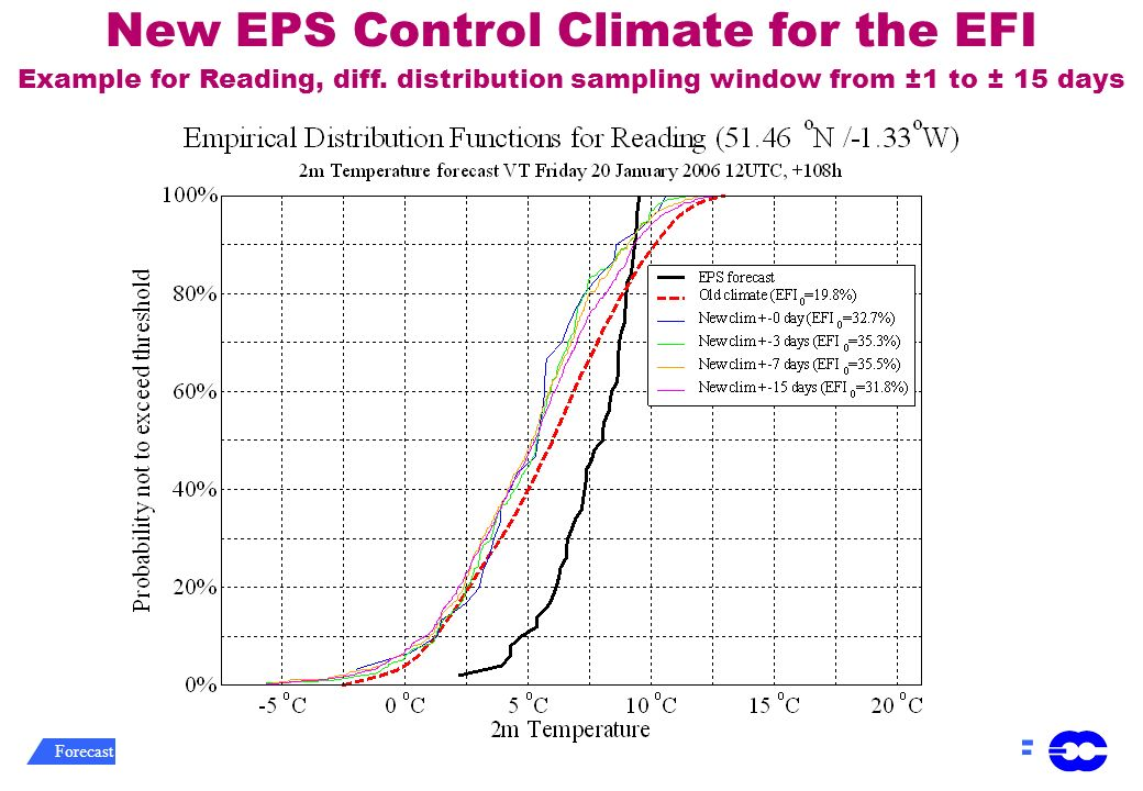 New EPS Control Climate for the EFI Example for Reading, diff