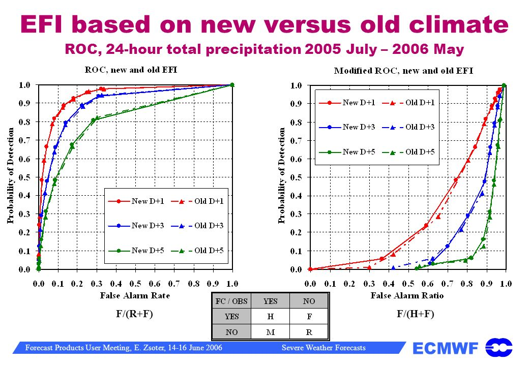 EFI based on new versus old climate ROC, 24-hour total precipitation 2005 July – 2006 May