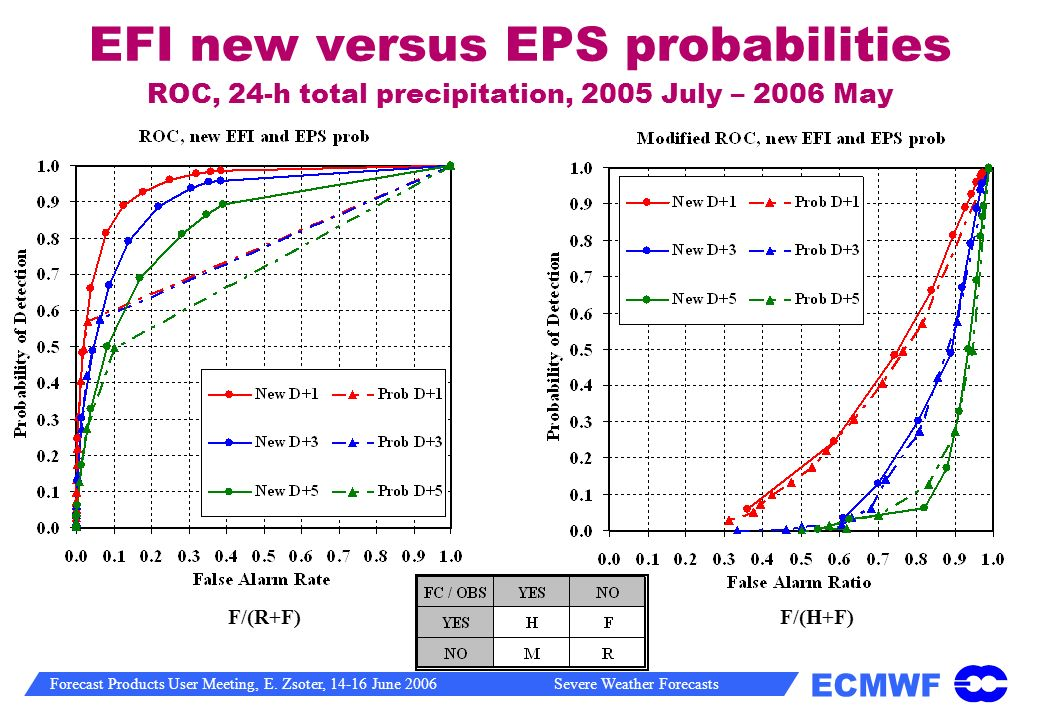 EFI new versus EPS probabilities ROC, 24-h total precipitation, 2005 July – 2006 May