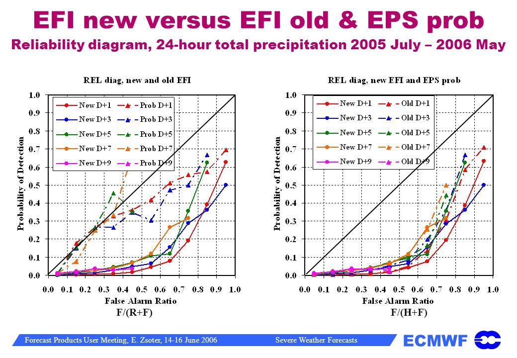 EFI new versus EFI old & EPS prob Reliability diagram, 24-hour total precipitation 2005 July – 2006 May