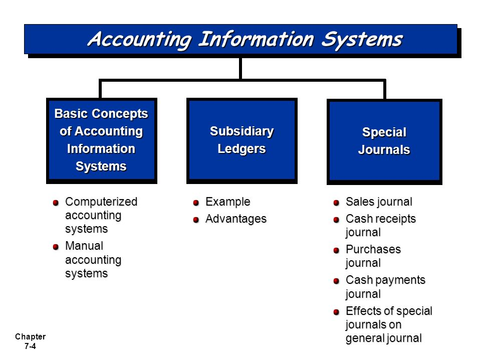 the vulnerability of computerised accounting information systems Accounting information systems collect and process transaction data and communicate the financial information to interested parties there are many types of accounting information systems and, as a result, they vary greatly.