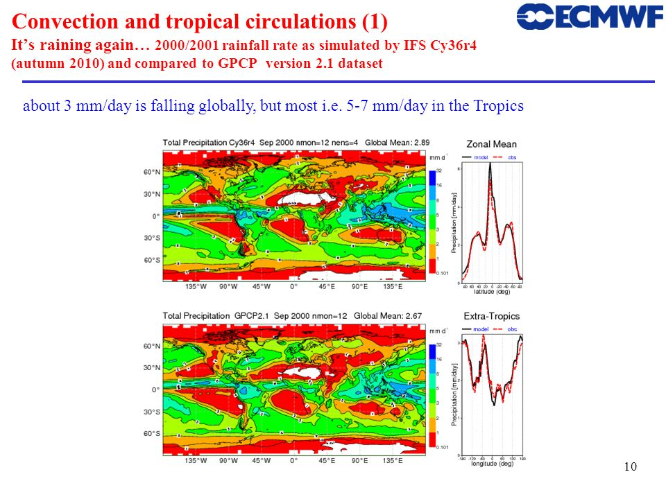 Convection and tropical circulations (1) It's raining again… 2000/2001 rainfall rate as simulated by IFS Cy36r4 (autumn 2010) and compared to GPCP version 2.1 dataset