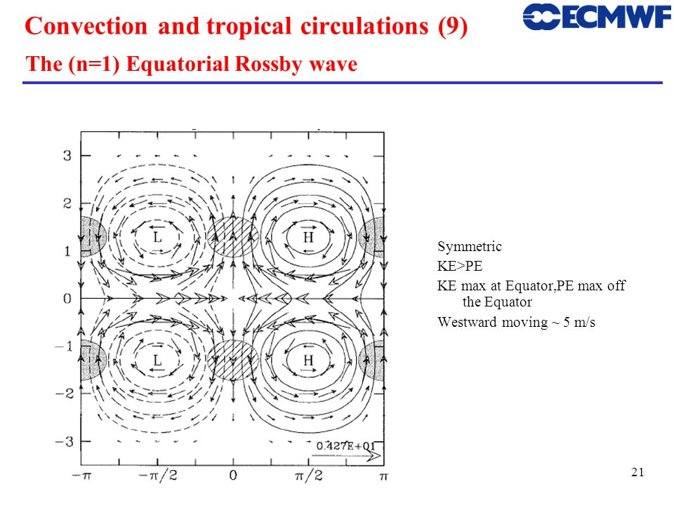 Convection and tropical circulations (9)
