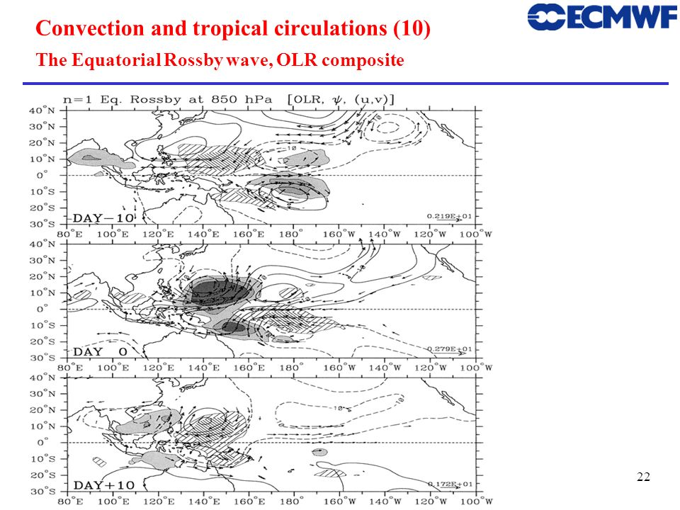 Convection and tropical circulations (10) The Equatorial Rossby wave, OLR composite