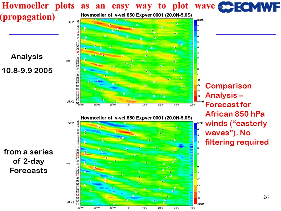 Hovmoeller plots as an easy way to plot wave (propagation)