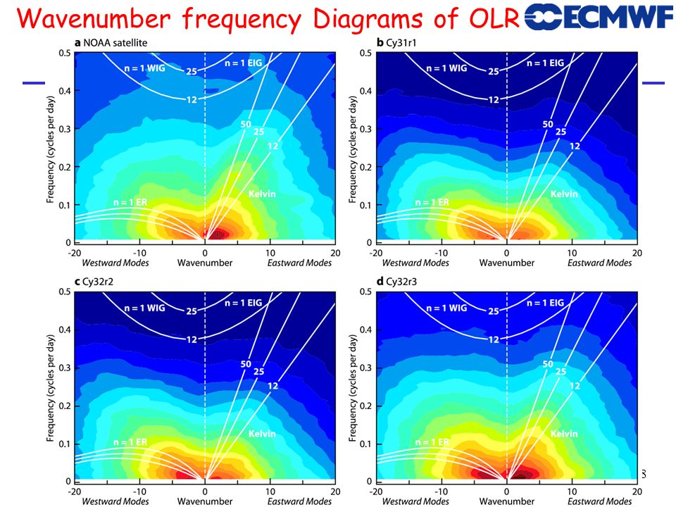 Wavenumber frequency Diagrams of OLR
