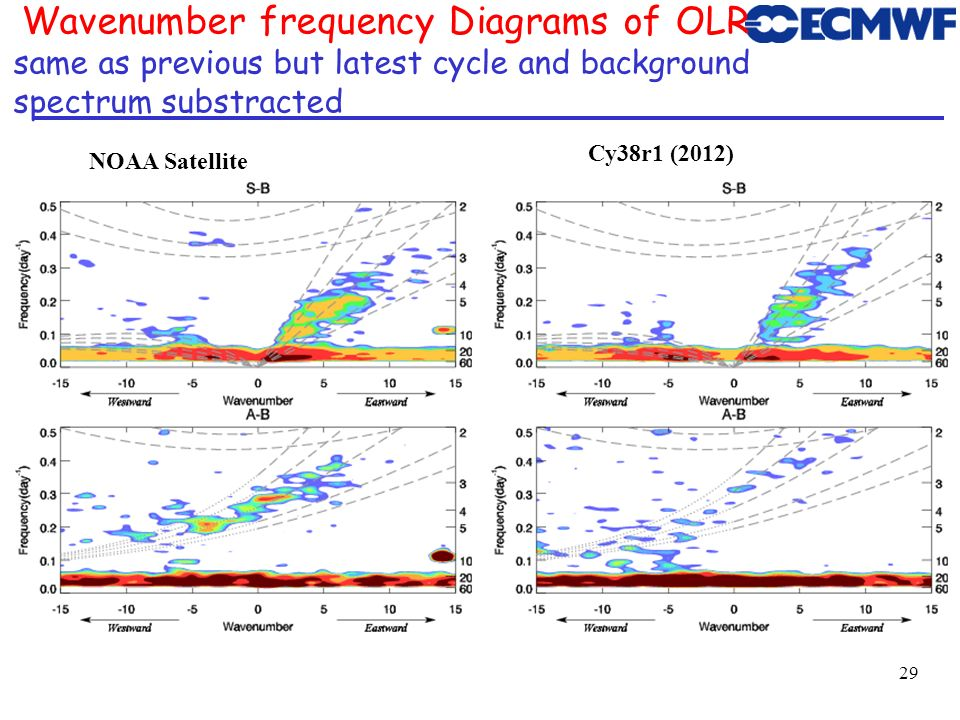 Wavenumber frequency Diagrams of OLR same as previous but latest cycle and background spectrum substracted