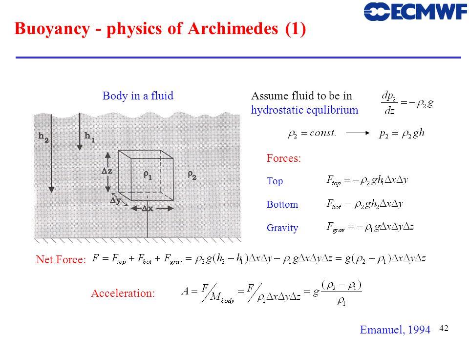 Buoyancy - physics of Archimedes (1)