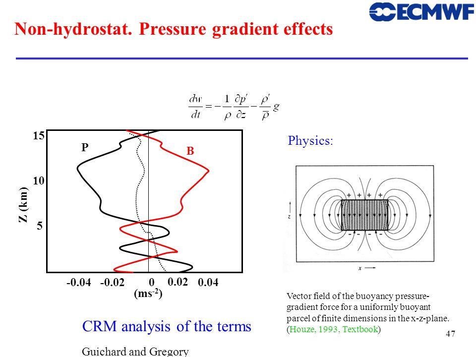 Non-hydrostat. Pressure gradient effects