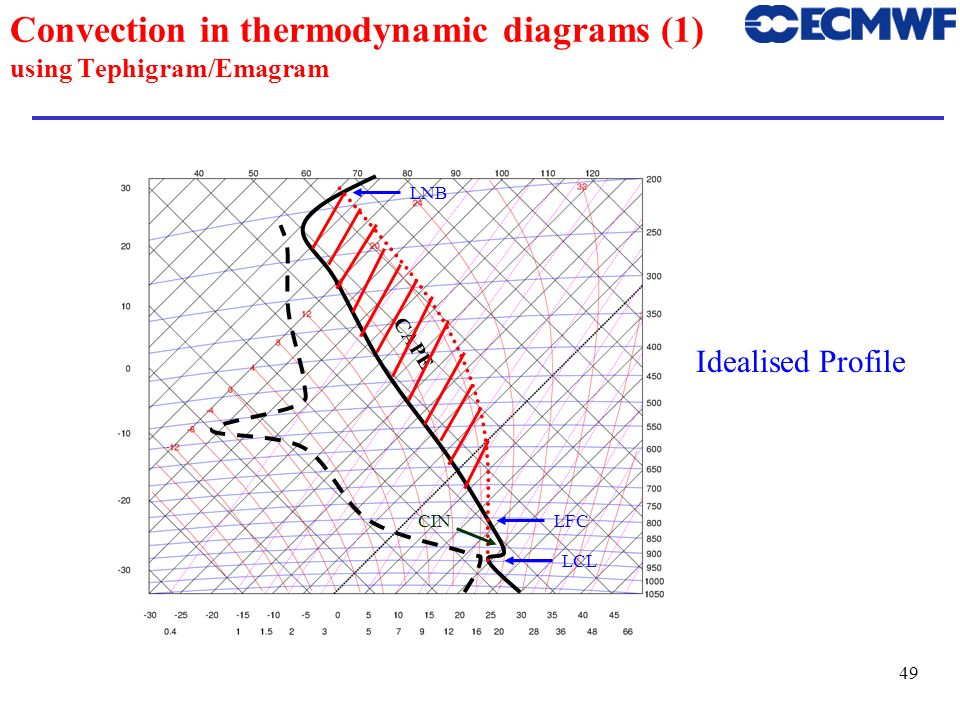 Convection in thermodynamic diagrams (1) using Tephigram/Emagram