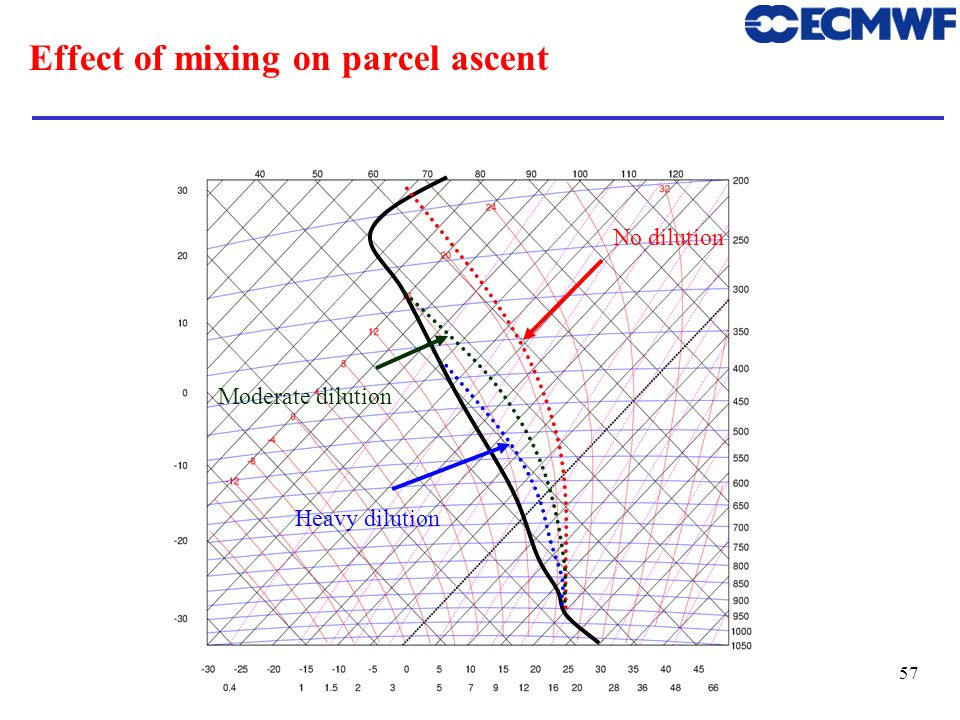 Effect of mixing on parcel ascent