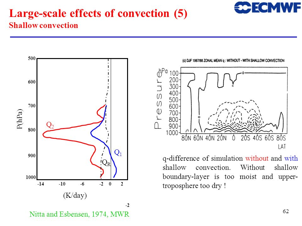 Large-scale effects of convection (5) Shallow convection