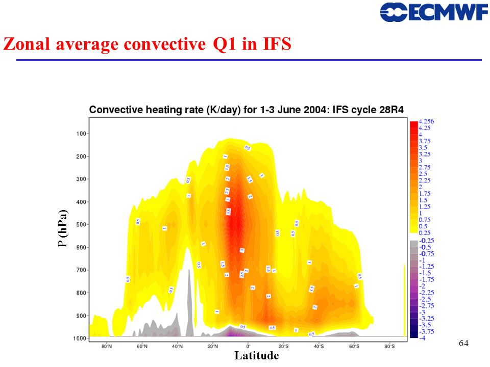 Zonal average convective Q1 in IFS