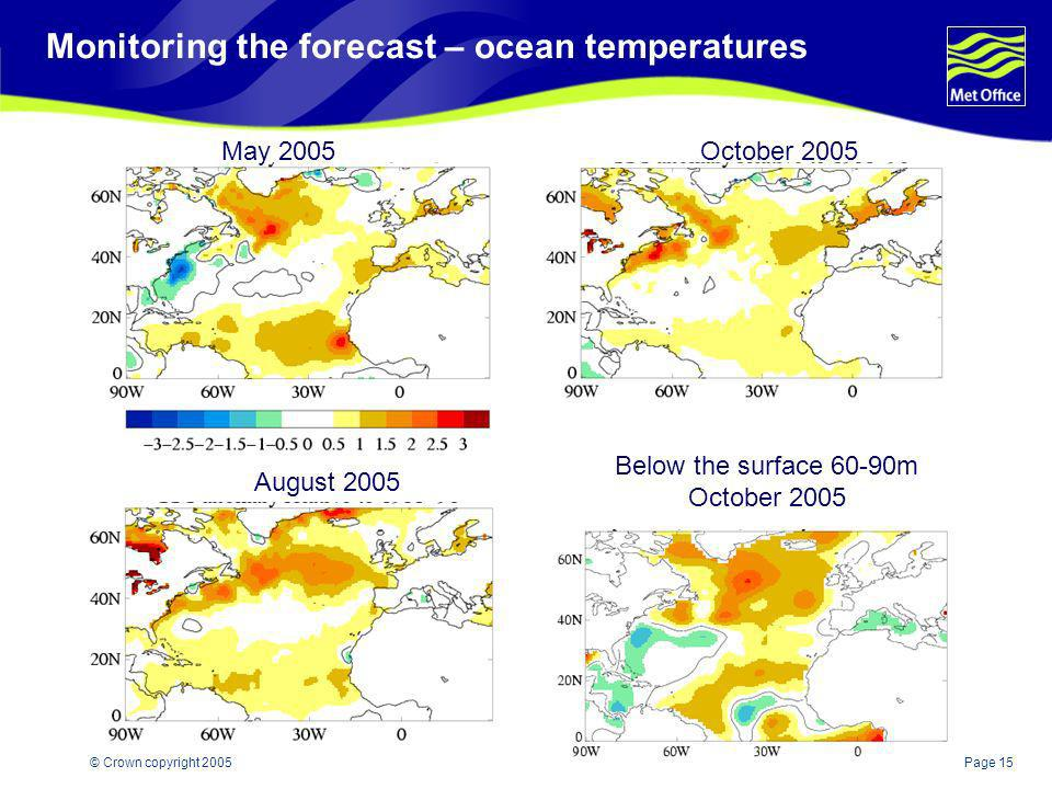 Monitoring the forecast – ocean temperatures
