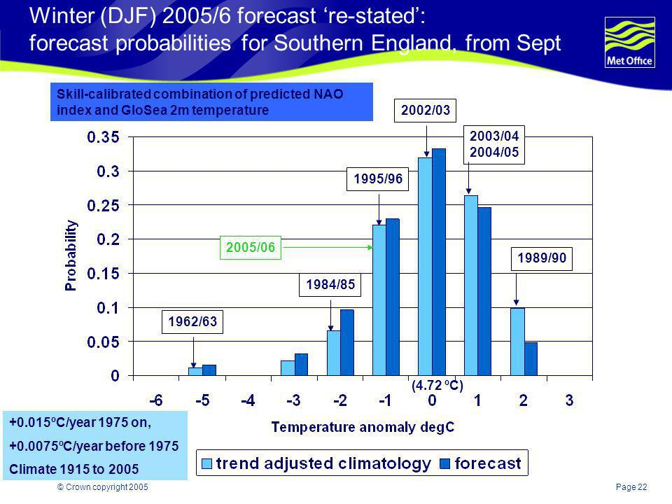 Winter (DJF) 2005/6 forecast 're-stated': forecast probabilities for Southern England, from Sept