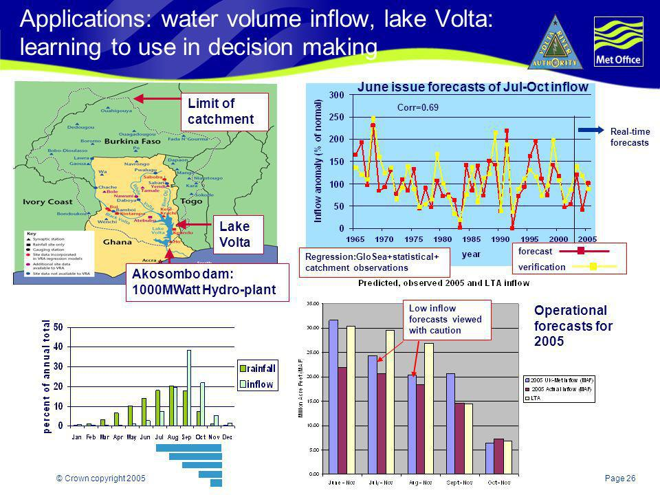Applications: water volume inflow, lake Volta: learning to use in decision making