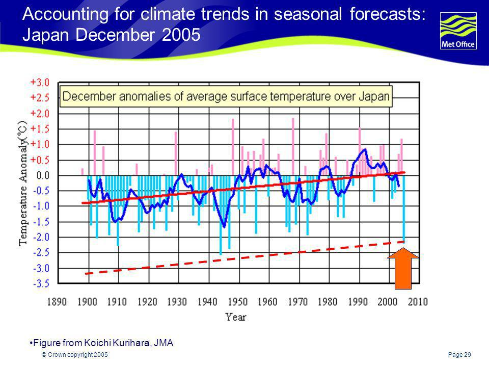 Accounting for climate trends in seasonal forecasts: Japan December 2005
