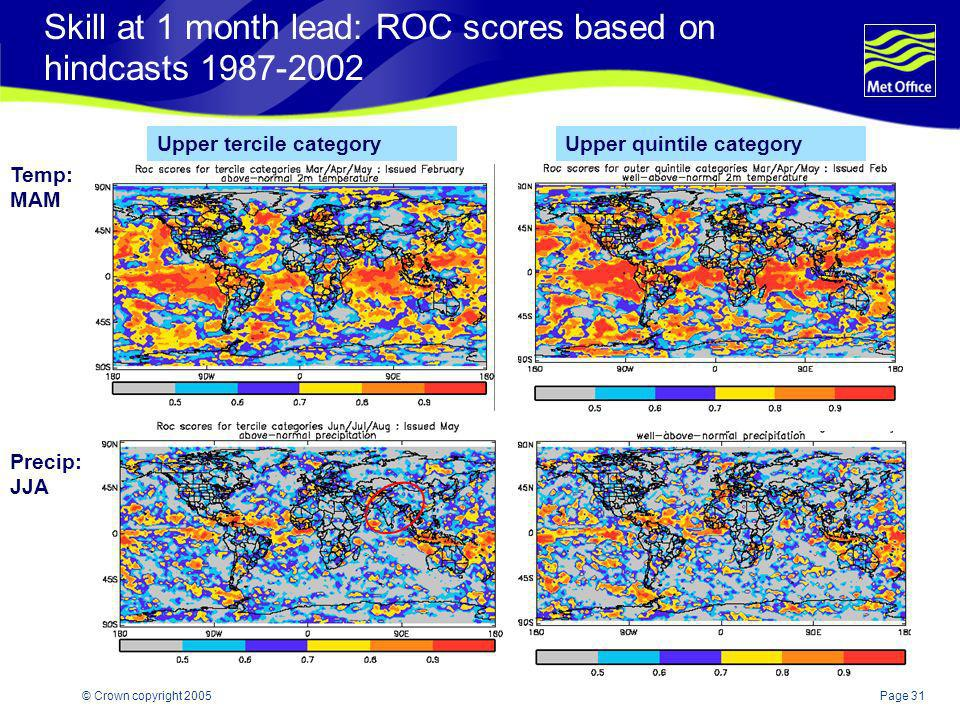 Skill at 1 month lead: ROC scores based on hindcasts 1987-2002