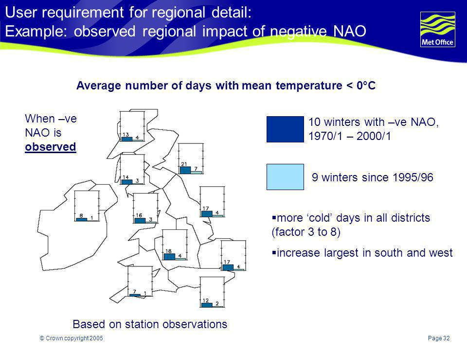 User requirement for regional detail: Example: observed regional impact of negative NAO