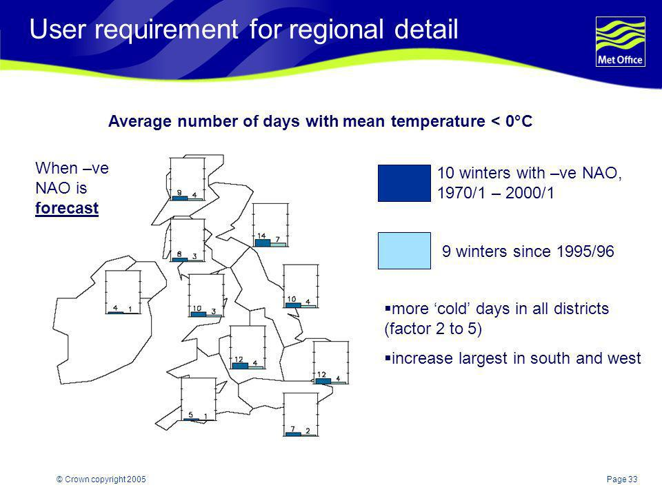 User requirement for regional detail