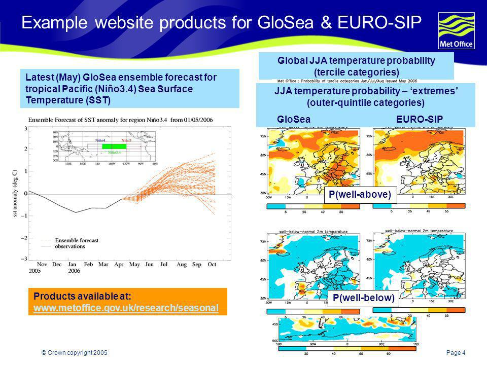 Example website products for GloSea & EURO-SIP