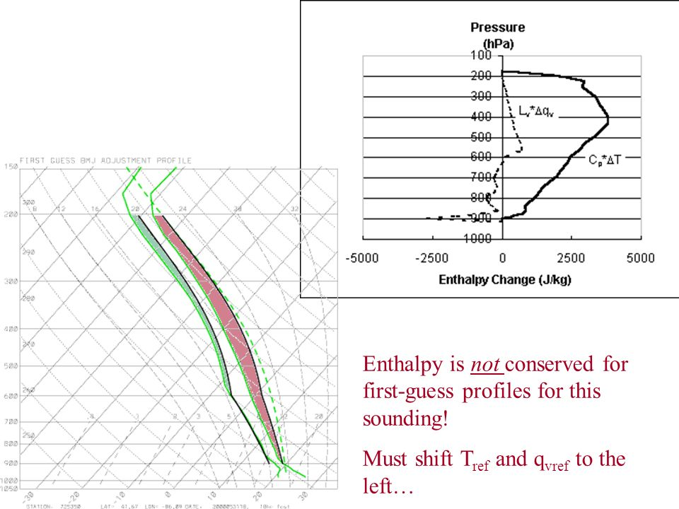 Enthalpy is not conserved for first-guess profiles for this sounding!