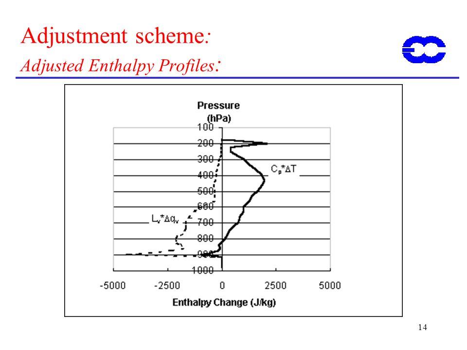 Adjustment scheme: Adjusted Enthalpy Profiles:
